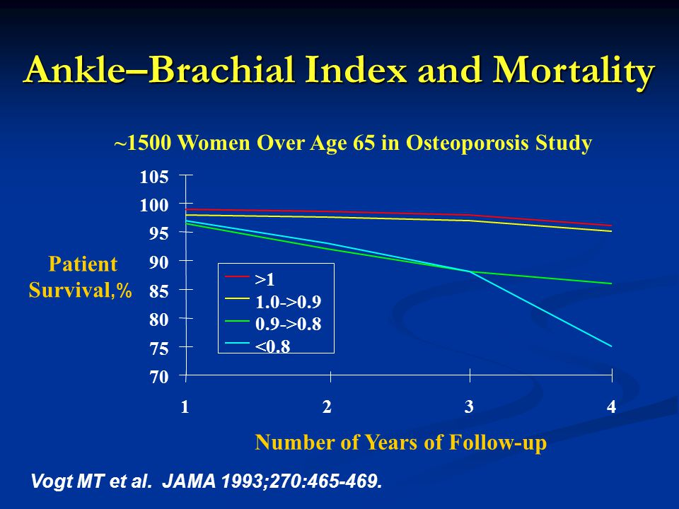 Ankle–Brachial Index and Mortality