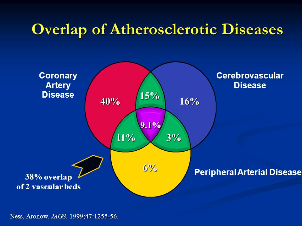 Overlap of Atherosclerotic Diseases