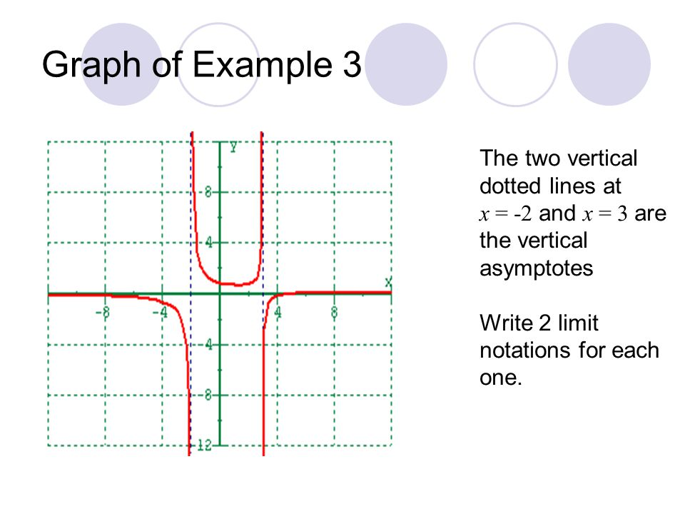how to find horizontal and vertical asymptotes using limits