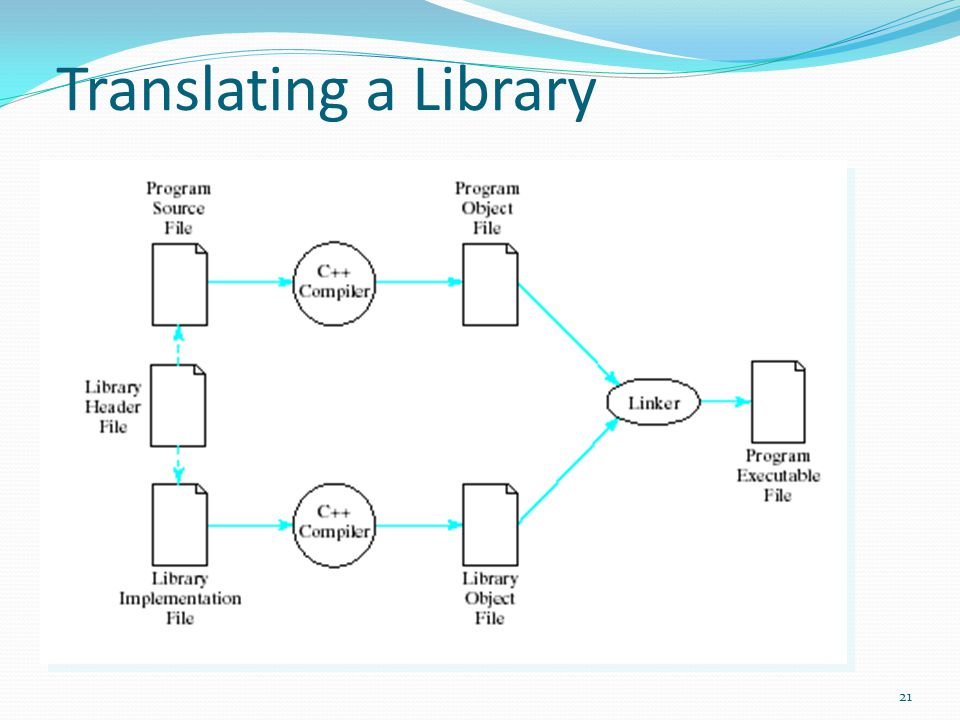 Translating a Library