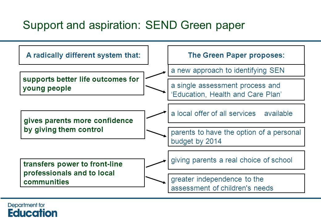 Support and aspiration: SEND Green paper