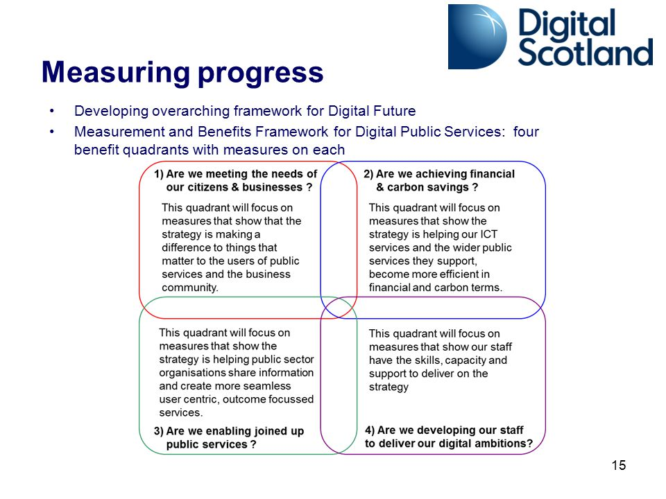 Measuring progress Developing overarching framework for Digital Future