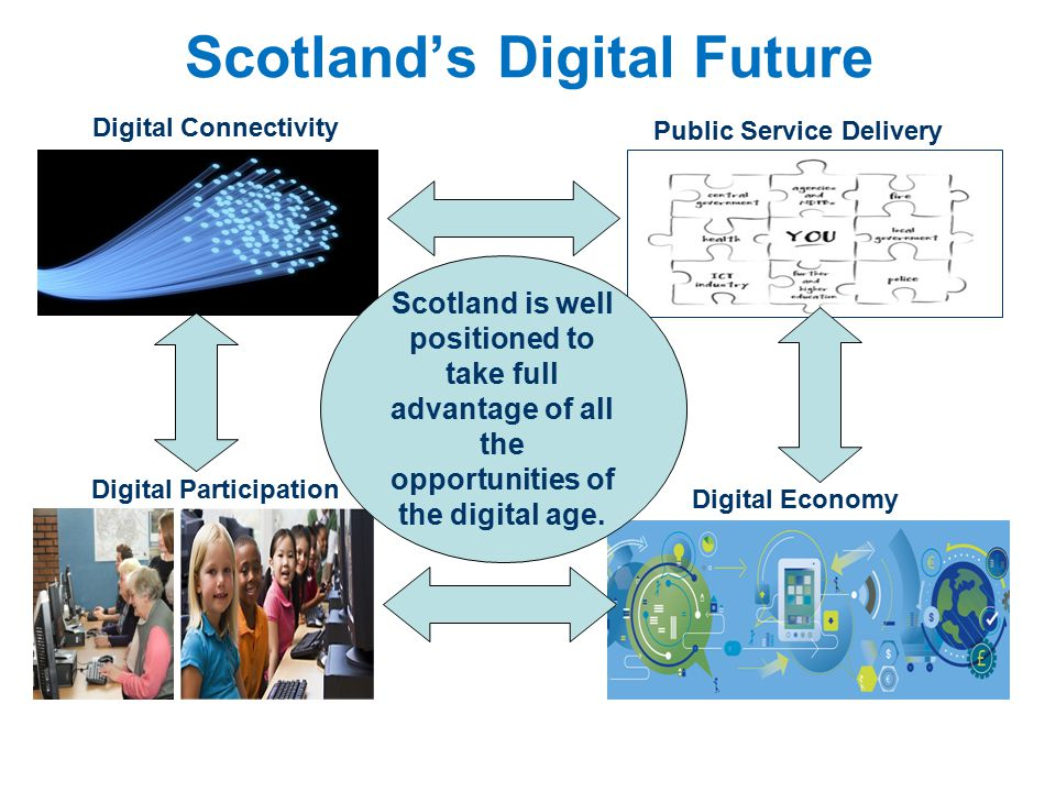 Scotland's Digital Future