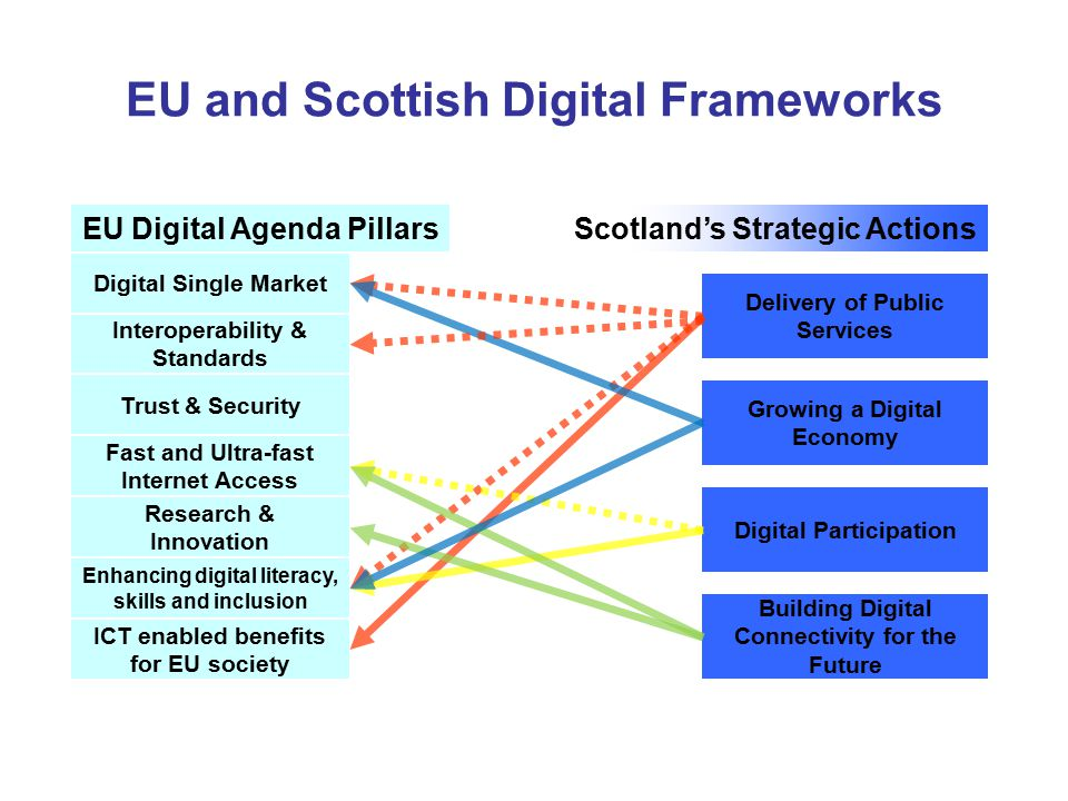 EU and Scottish Digital Frameworks