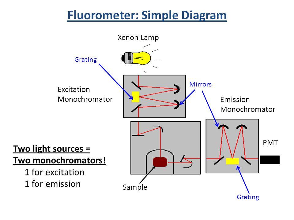 DOC] ➤ Diagram Fluorometer Diagram Ebook | Schematic ... A Diagram Of Fluorometer Schematic on