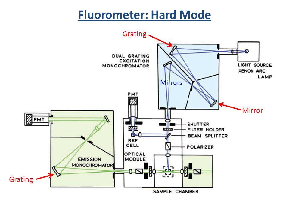 on a diagram of fluorometer schematic