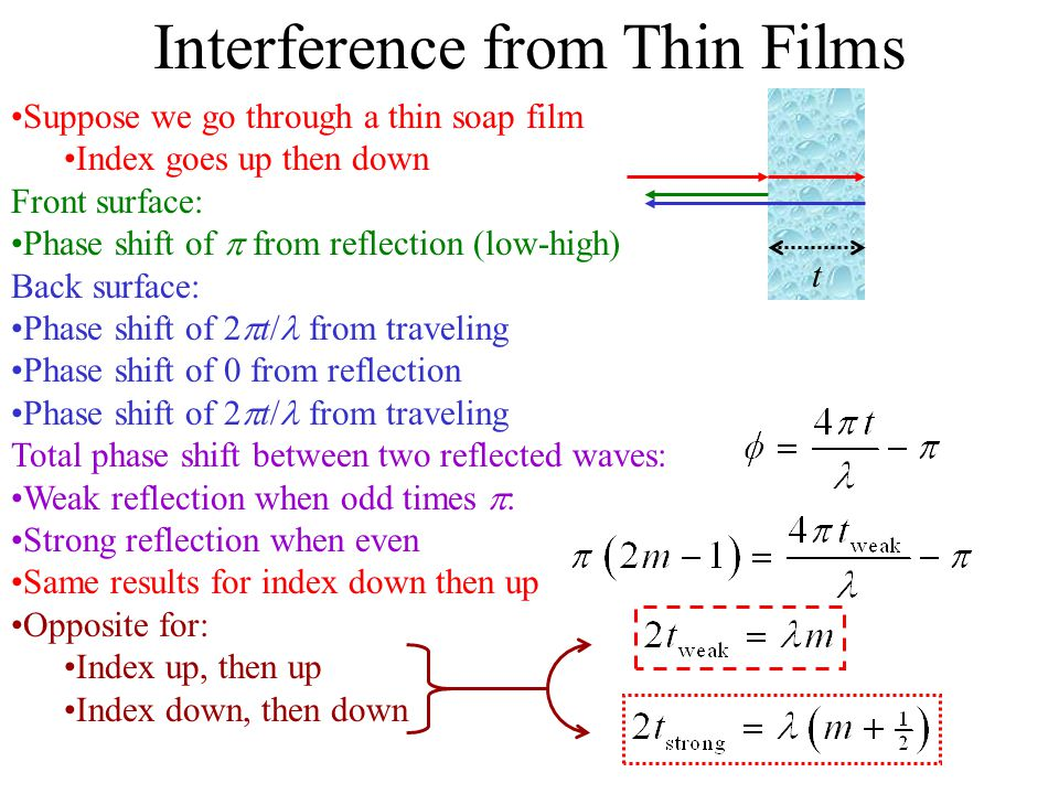 interference in thin films pdf