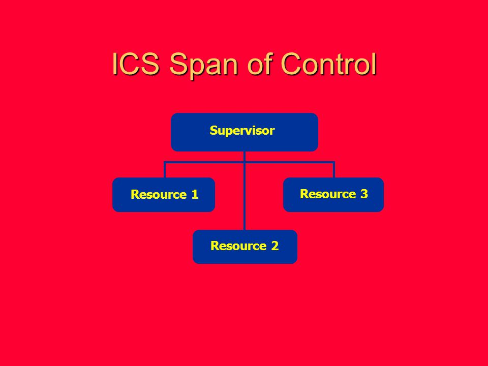ICS Span of Control Supervisor Resource 1 Resource 3 Resource 2