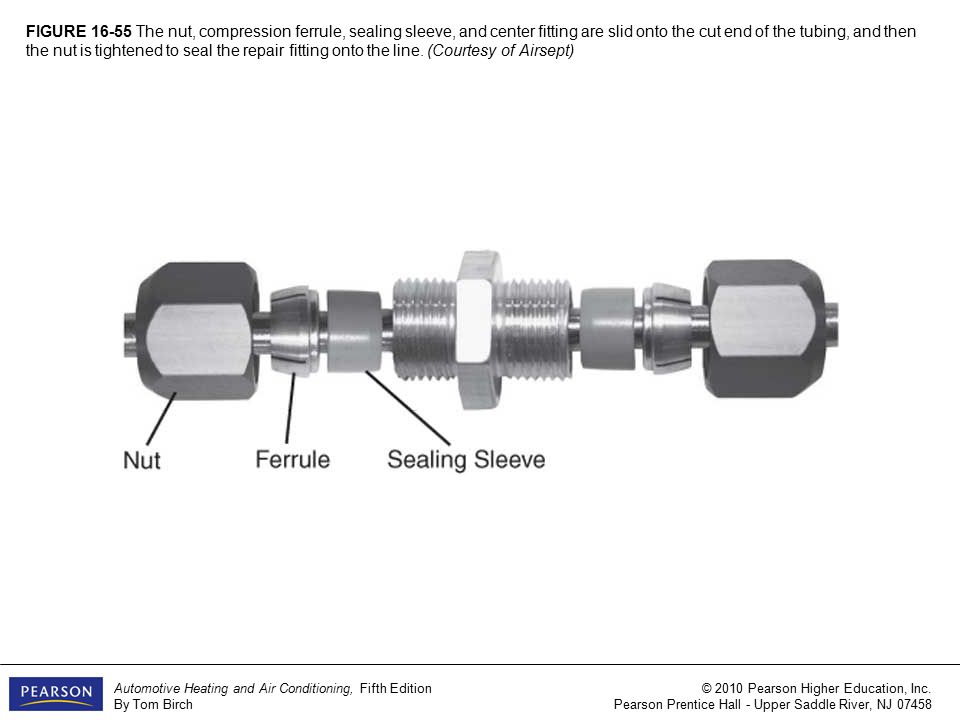 FIGURE 16-1 The most common reasons for servicing automotive A/C