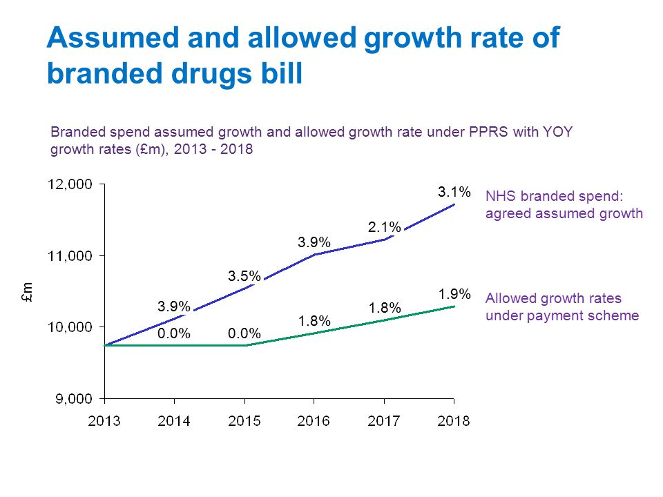 Assumed and allowed growth rate of branded drugs bill