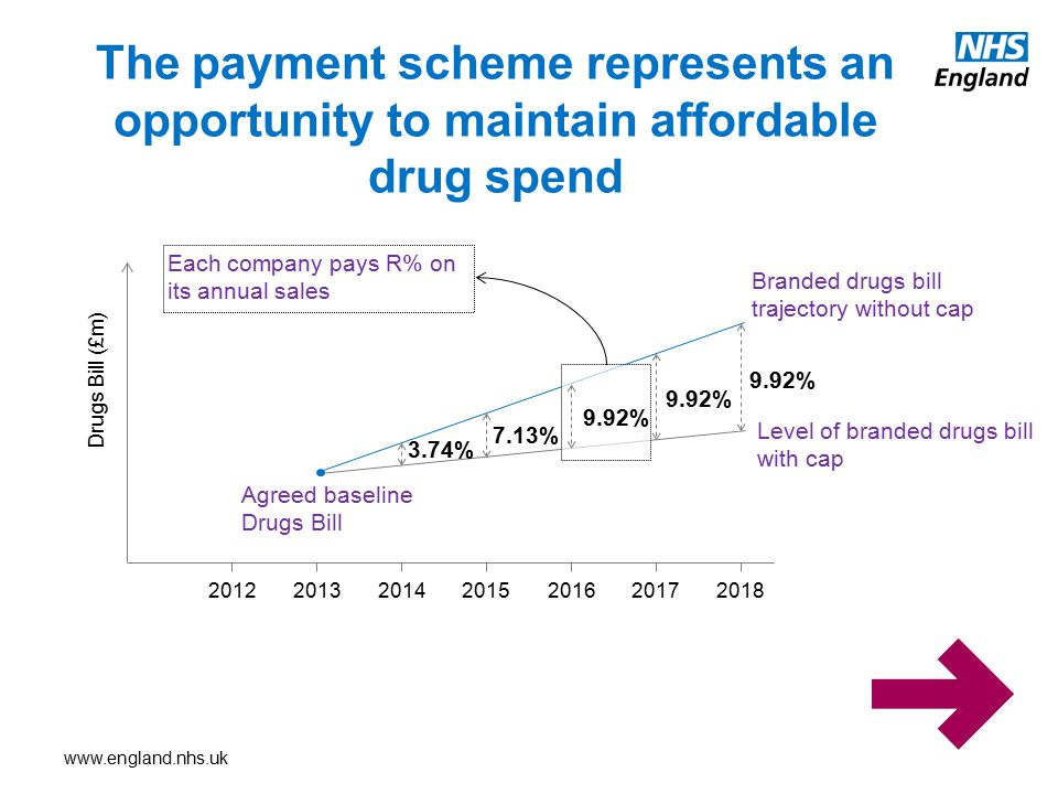 The payment scheme represents an opportunity to maintain affordable drug spend