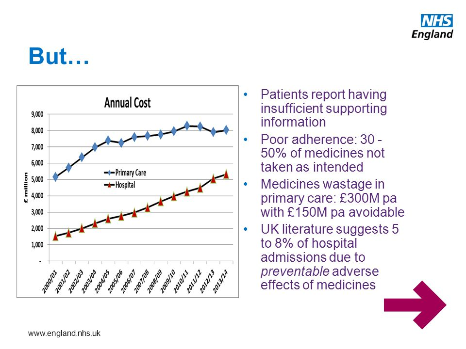 But… Patients report having insufficient supporting information