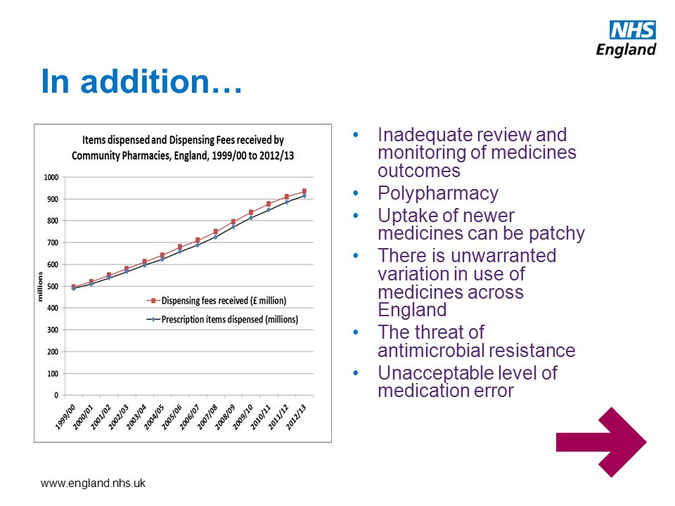 In addition… Inadequate review and monitoring of medicines outcomes