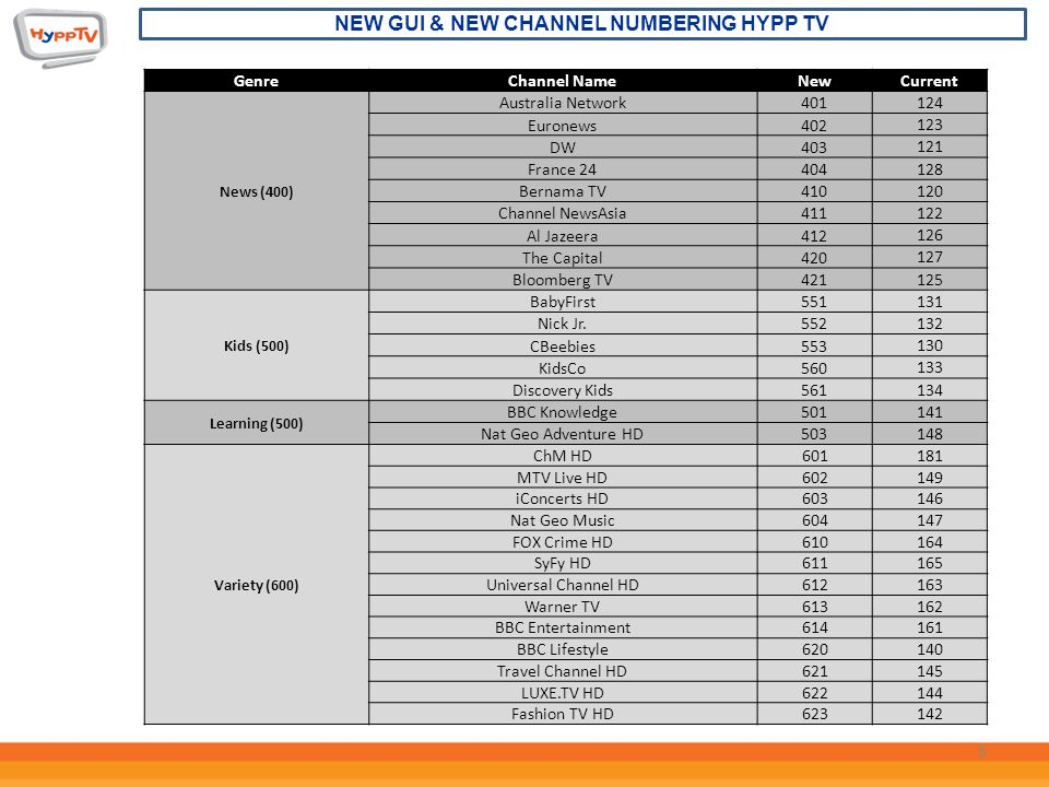 New Channel Numbering) - ppt video online download