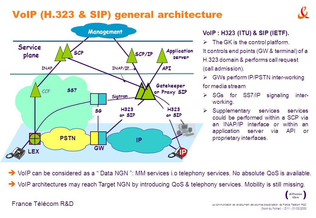 VoIP (H.323 & SIP) general architecture