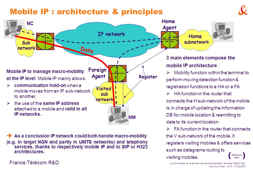 Mobile IP : architecture & principles