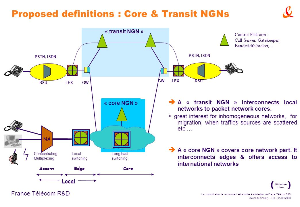 Proposed definitions : Core & Transit NGNs