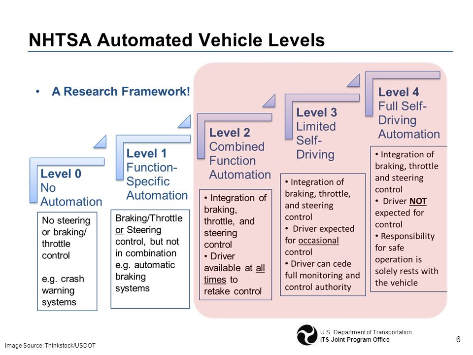 Connected/Automated Vehicles – Issues for Transportation