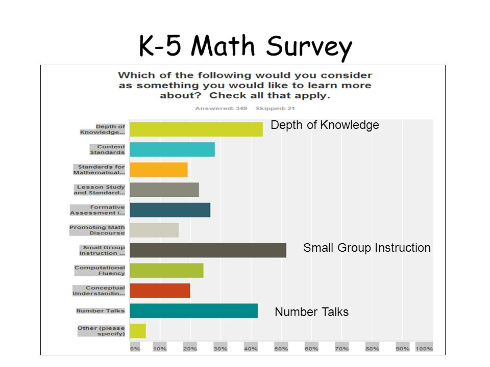 K-5 Math Survey Depth of Knowledge Small Group Instruction