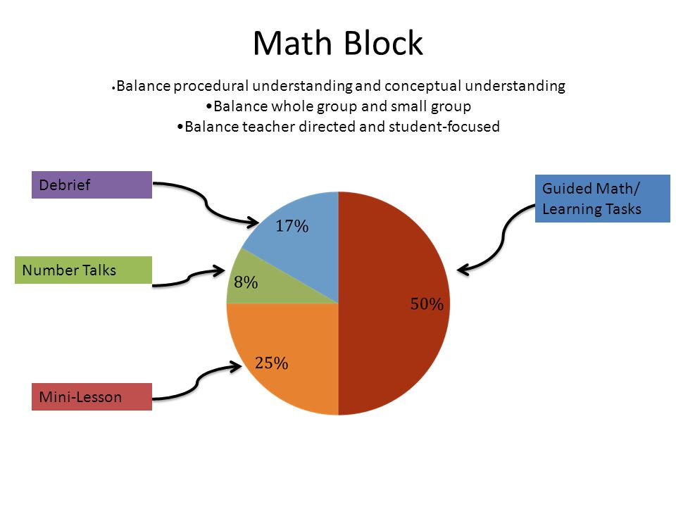 Math Block •Balance procedural understanding and conceptual understanding •Balance whole group and small group •Balance teacher directed and student-focused