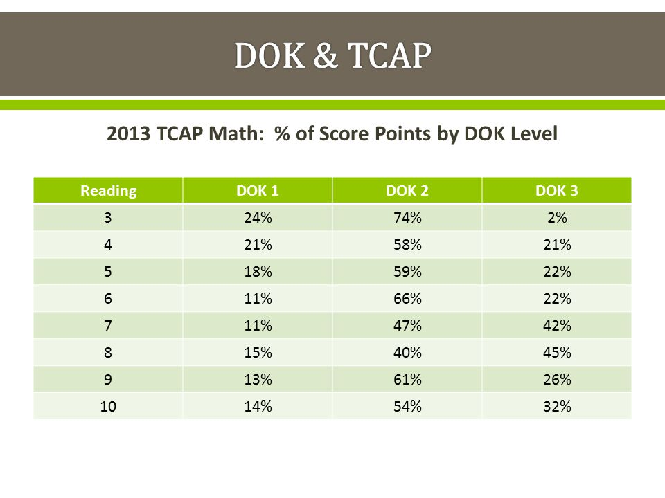 2013 TCAP Math: % of Score Points by DOK Level