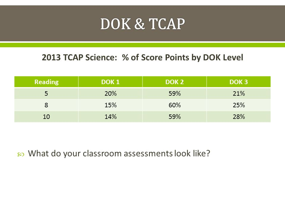 2013 TCAP Science: % of Score Points by DOK Level