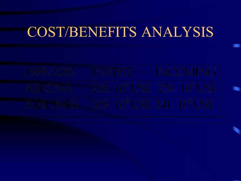 COST/BENEFITS ANALYSIS
