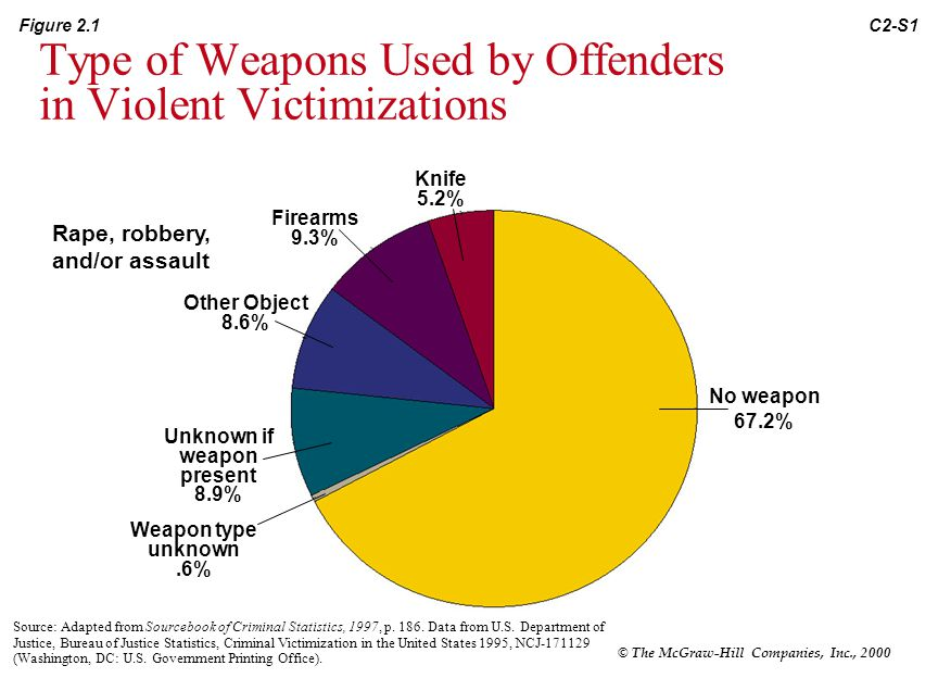 Type of Weapons Used by Offenders in Violent Victimizations