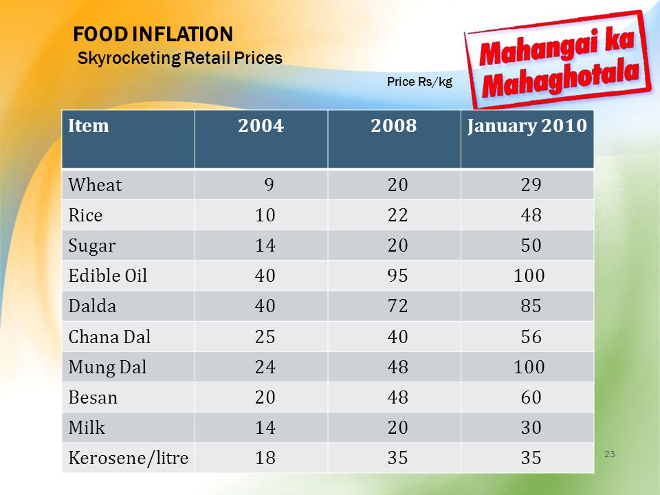 SCAM OF FOOD ARTICLES INFLATION - ppt video online download