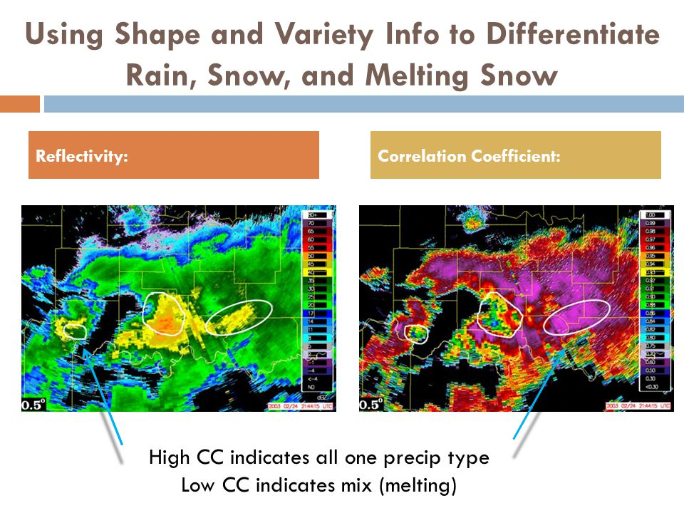 High CC indicates all one precip type Low CC indicates mix (melting)