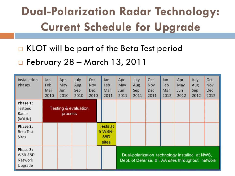 Dual-Polarization Radar Technology: Current Schedule for Upgrade