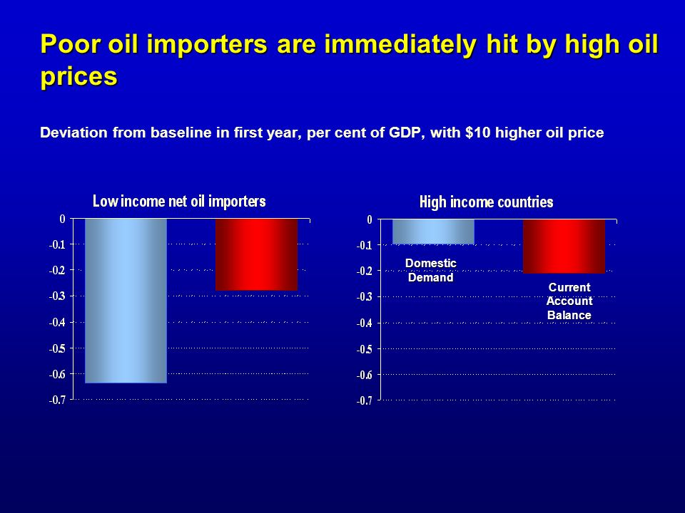Poor oil importers are immediately hit by high oil prices Deviation from baseline in first year, per cent of GDP, with $10 higher oil price