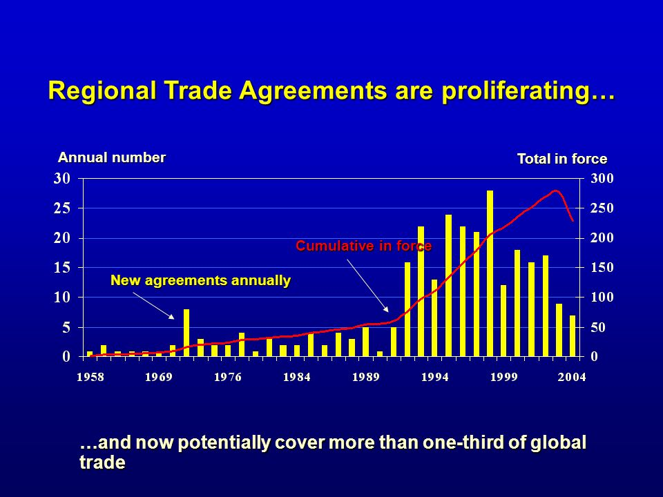 Regional Trade Agreements are proliferating…