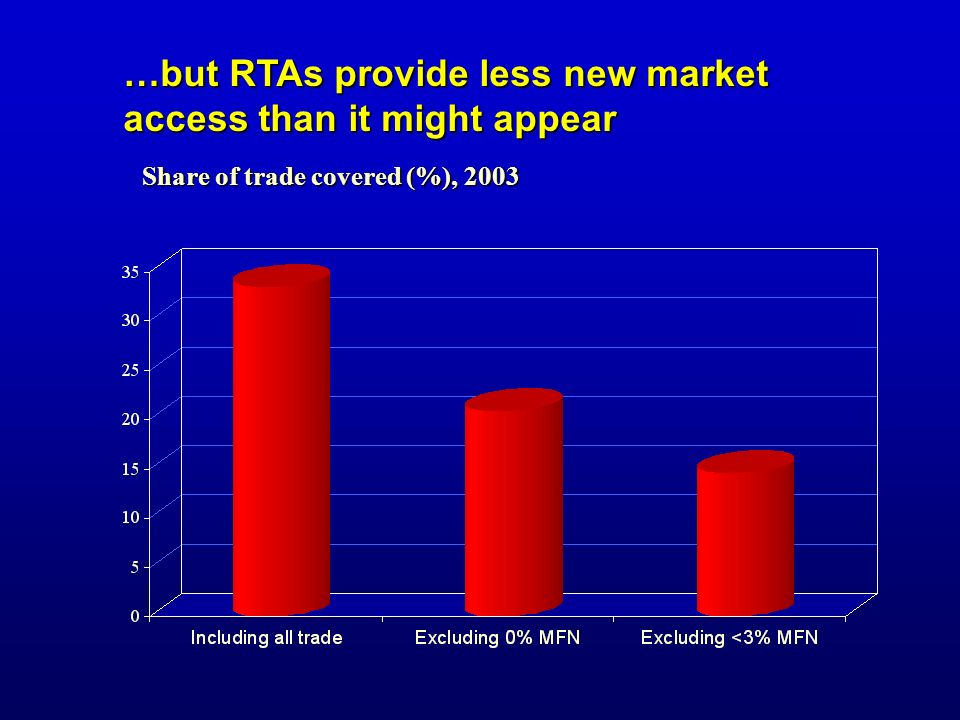 …but RTAs provide less new market access than it might appear