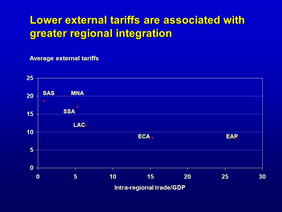 Lower external tariffs are associated with greater regional integration