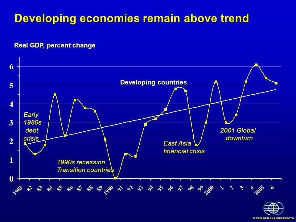 Developing economies remain above trend