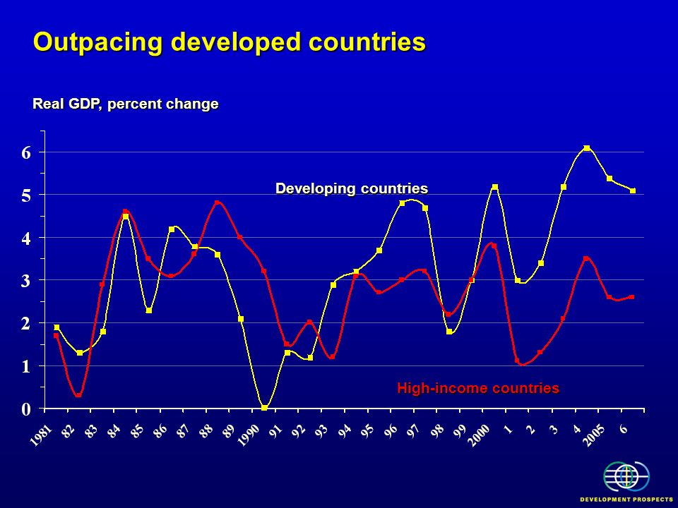 Outpacing developed countries
