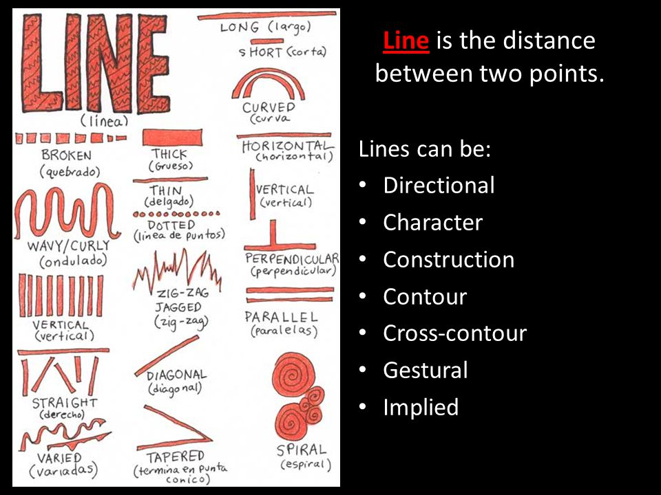 Line is the distance between two points.