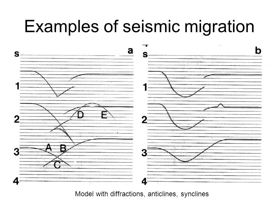 Examples of seismic migration