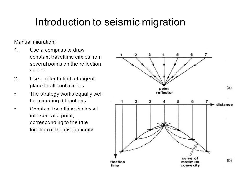 Introduction to seismic migration