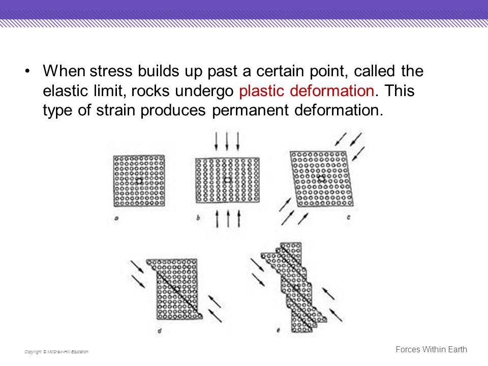 When stress builds up past a certain point, called the elastic limit, rocks undergo plastic deformation. This type of strain produces permanent deformation.