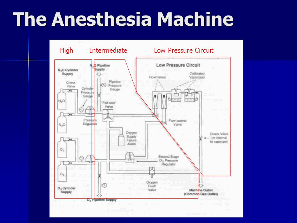 Anesthetic Equipment Ppt Video Online Download