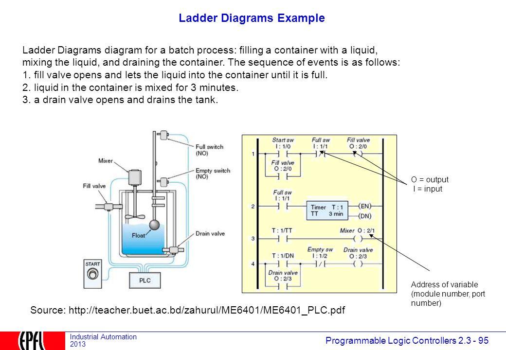 2.3.1 PLCs: Definition and Market - ppt download on plc schematics, relay logic schematics, ladder diagrams examples, ladder diagrams symbols,