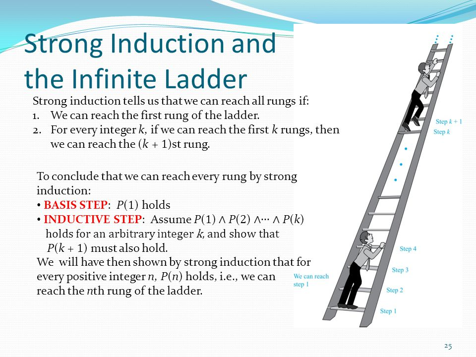 Strong Induction and the Infinite Ladder