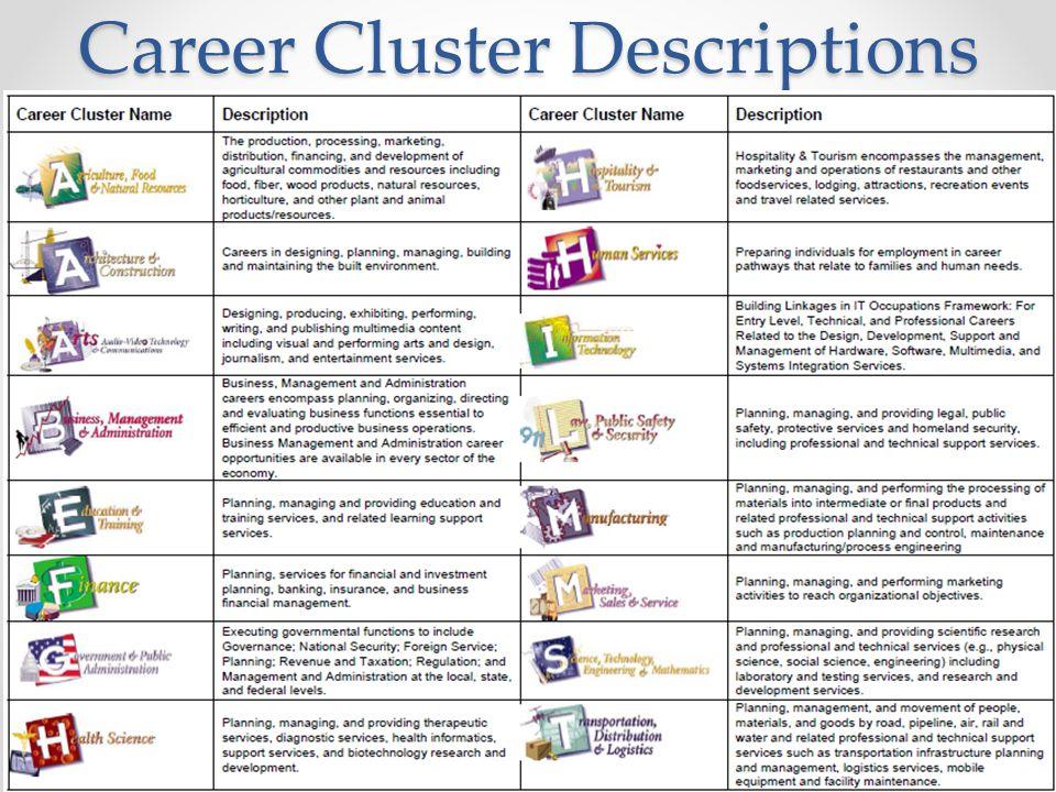 8th Grade Pep Career Exploration Ppt Video Online Download. 4 Career Cluster Descriptions. Worksheet. 16 Career Clusters Worksheets At Clickcart.co