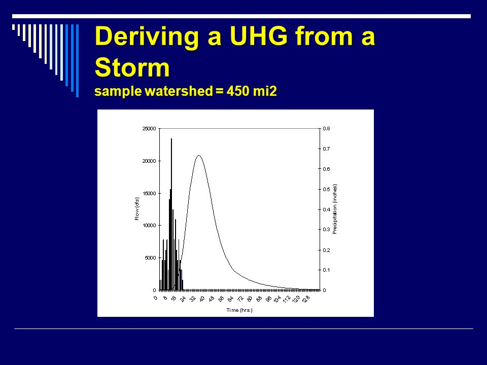 Deriving a UHG from a Storm sample watershed = 450 mi2