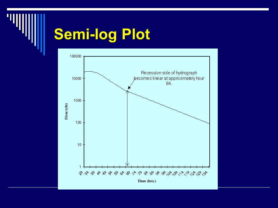 Semi-log Plot