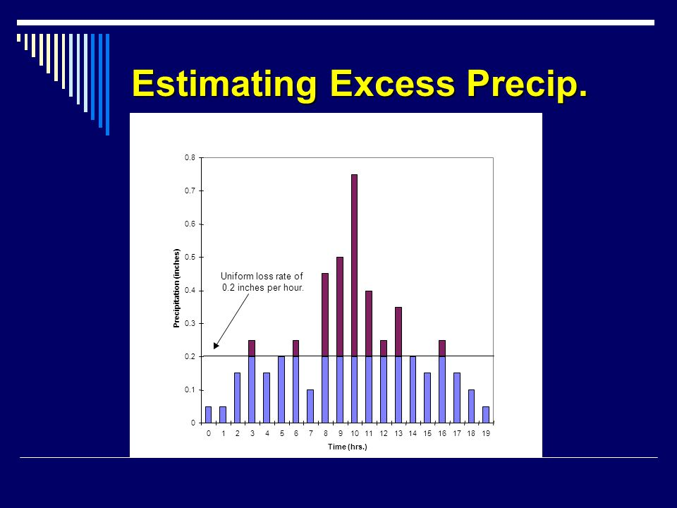 Estimating Excess Precip.