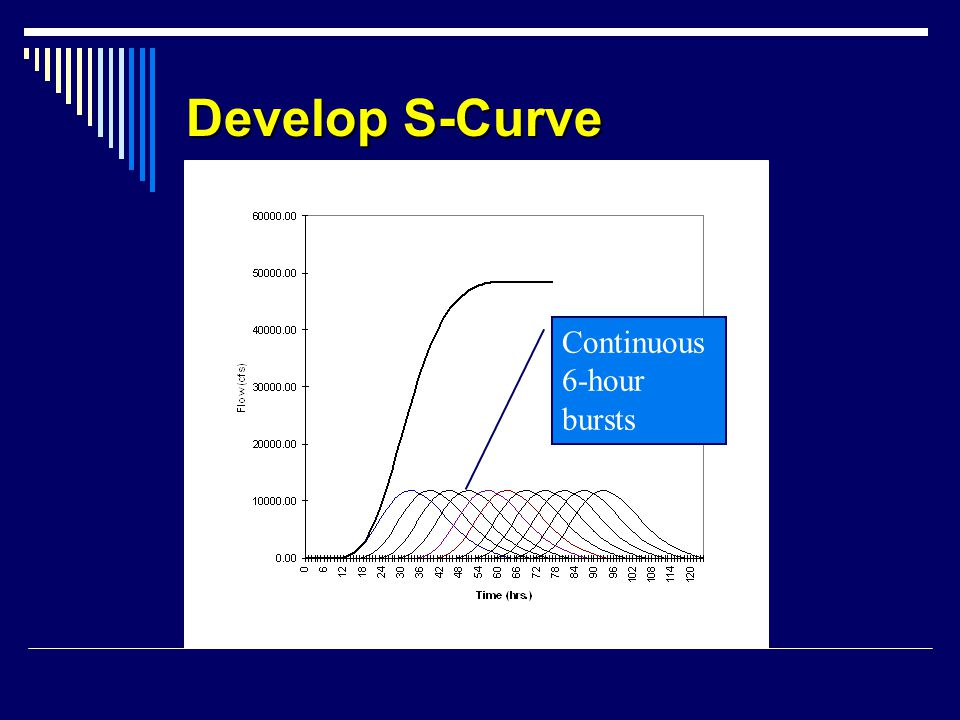 Develop S-Curve Continuous 6-hour bursts