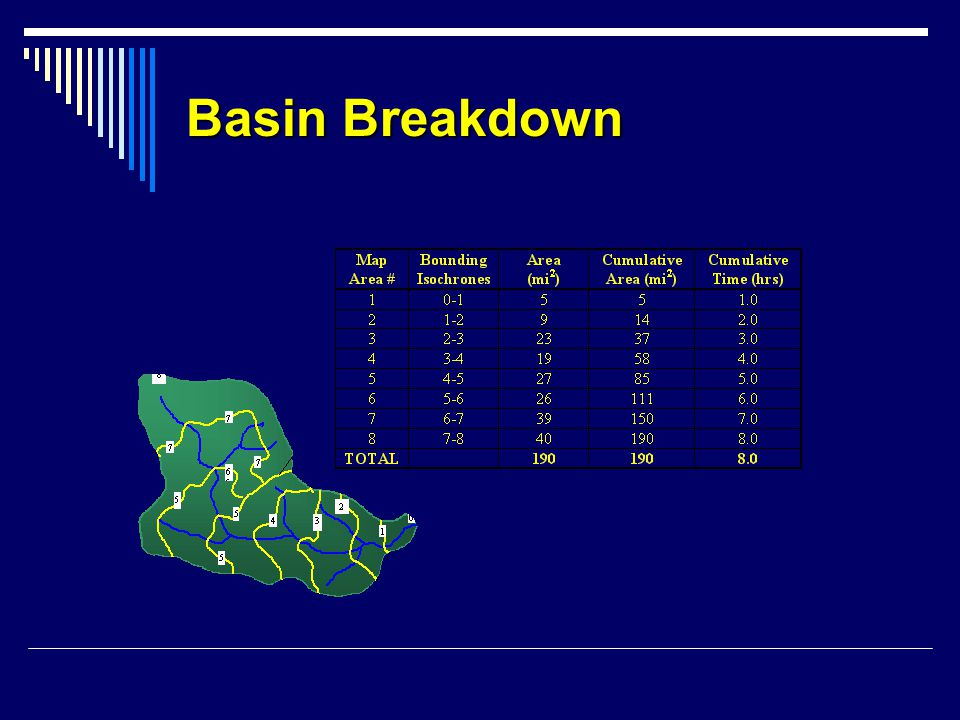 Basin Breakdown